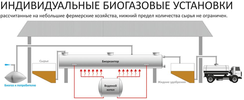 Отопление биогазом: рациональный способ использования отходов животноводства