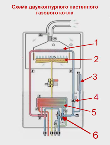 Как запустить газовый котел после установки?