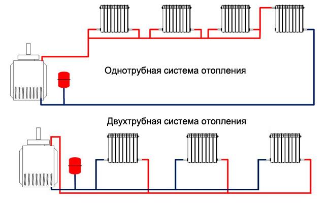 Плюсы и минусы двухтрубной системы отопления