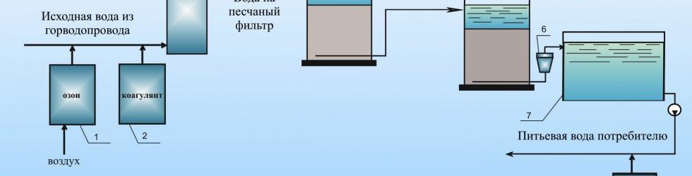 Эффективные способы очистки воды в Нижнем Новгороде.