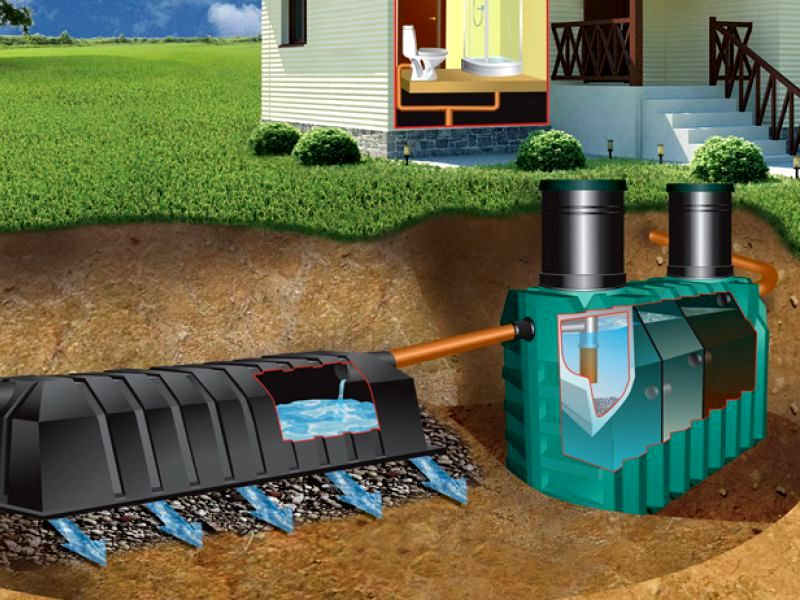 Куда отводить канализационные стоки на даче?