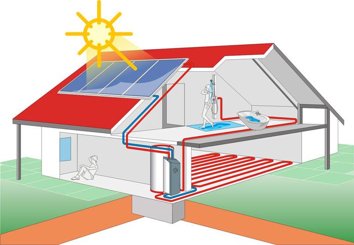 Комбинированные системы отопления дома