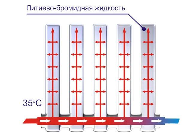 Вакуумные радиаторы: особенности