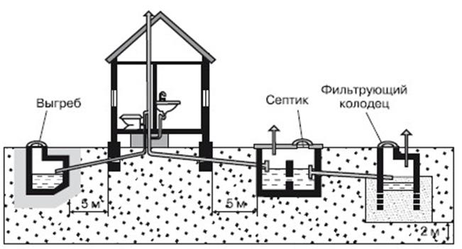 Нужно ли разделять канализационные стоки?