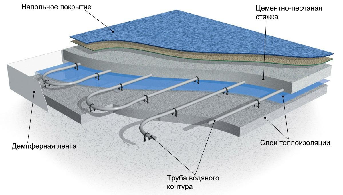 Тестовый запуск водяного теплого пола