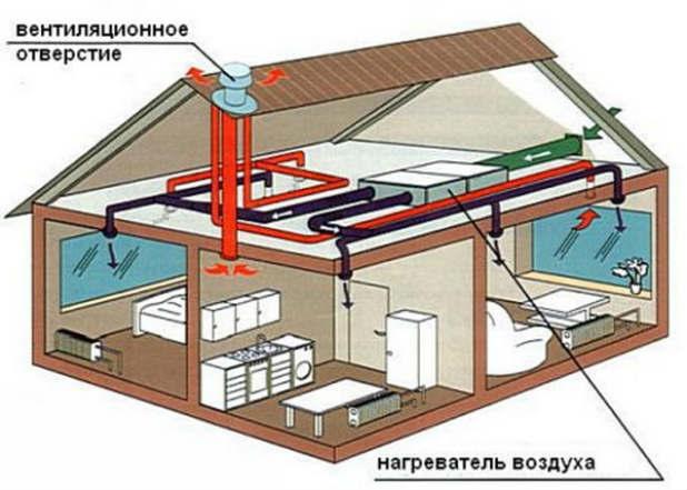 Как сделать систему воздушного отопления частного дома?