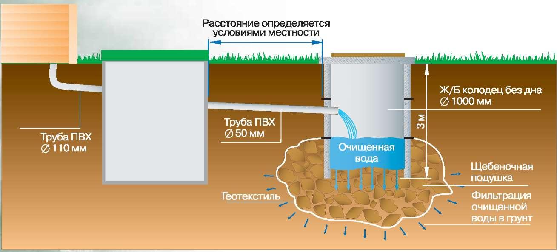 Как делается выгребная яма с переливом?