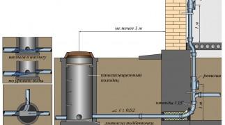 Система канализации в частном доме в Нижнем Новгороде фото 3