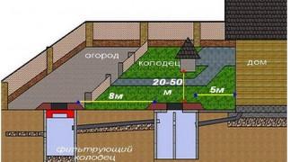 Оперативное бурение скважин в Нижнем Новгороде  и Нижегородской области фото 1