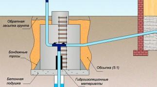 Кессоны для скважин от ООО Гольфстрим в Нижнем Новгороде и Нижегородской области фото 1