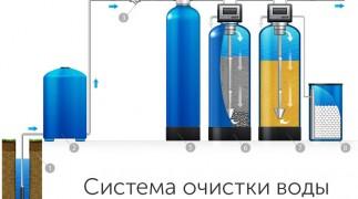 Скважина на воду – независимое водоснабжение в Нижнем Новгороде  и Нижегородской области фото 3