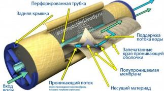 Комплектующие для фильтров для очистки воды в Нижнем Новгороде   фото 2
