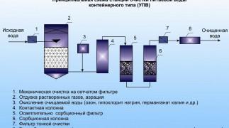 Эффективные способы очистки воды в Нижнем Новгороде. фото 2