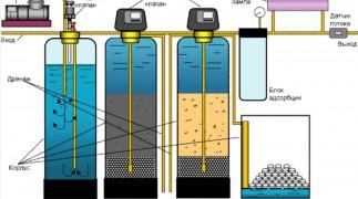 Эффективные способы очистки воды в Нижнем Новгороде. фото 1